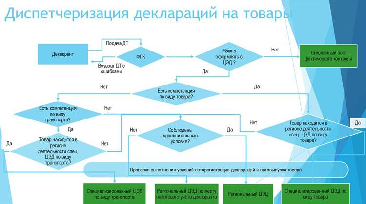 диспетчеризация таможенных деклараций